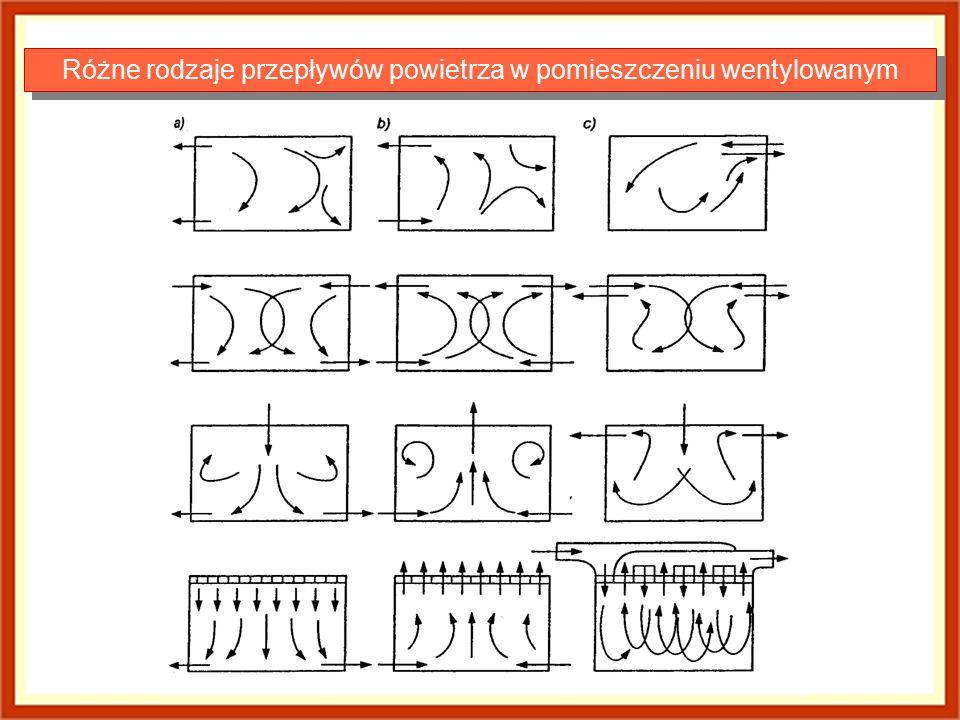 Różne rodzaje przepływów powietrza w pomieszczeniu wentylowanym
