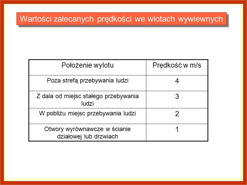 Wartości zalecanych prędkości we wlotach wywiewnych Położenie wylotuPrędkość w m/s Poza strefą przebywania ludzi 4 Z dala od miejsc stałego przebywani