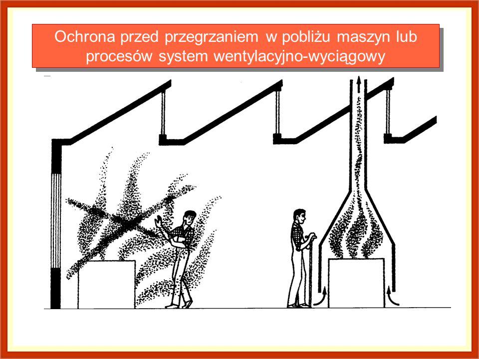 Ochrona przed przegrzaniem w pobliżu maszyn lub procesów system wentylacyjno-wyciągowy