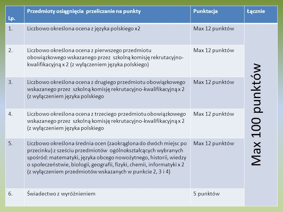 Lp. Przedmioty osiągnięcia przeliczanie na punktyPunktacjaŁącznie 1.Liczbowo określona ocena z języka polskiego x2Max 12 punktów Max 100 punktów 2.Lic