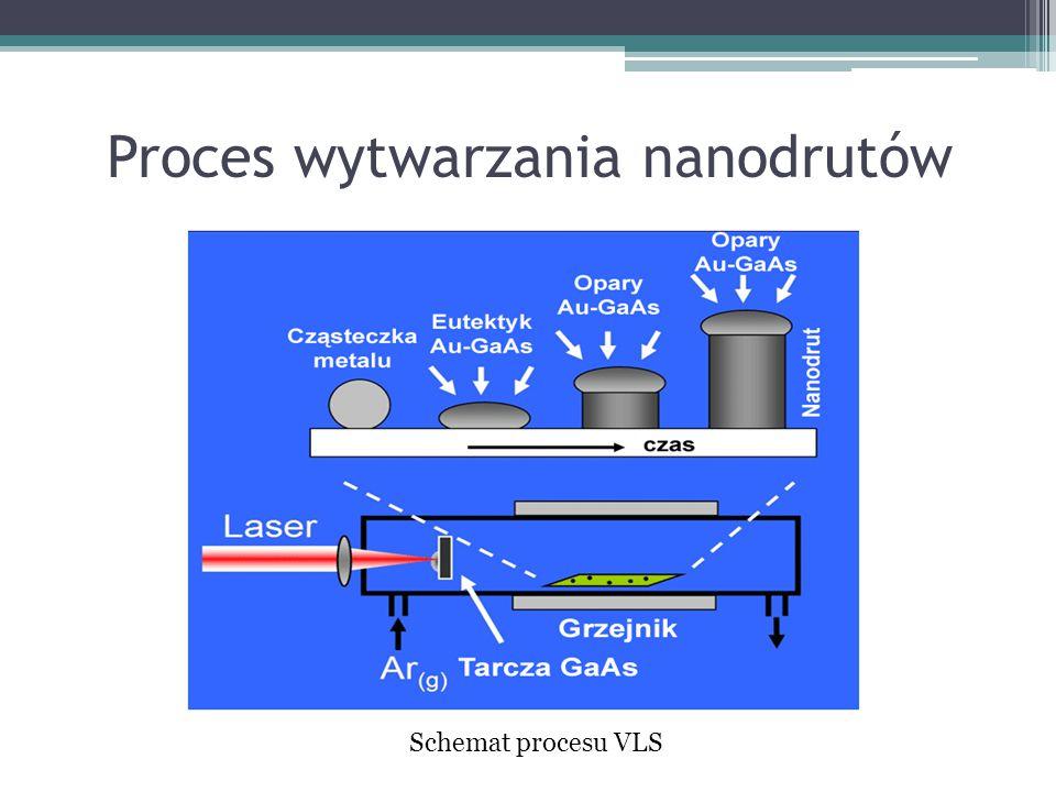 Proces wytwarzania nanodrutów Schemat procesu VLS