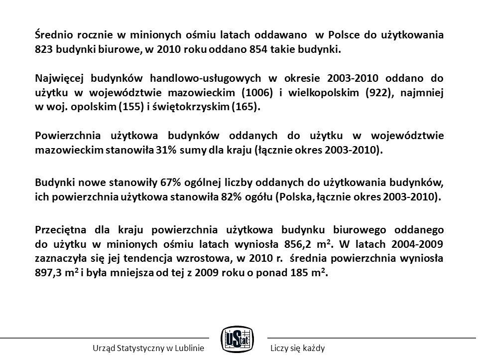 Średnio rocznie w minionych ośmiu latach oddawano w Polsce do użytkowania 823 budynki biurowe, w 2010 roku oddano 854 takie budynki.
