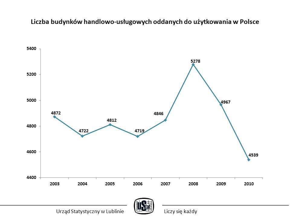 Liczba budynków handlowo-usługowych oddanych do użytkowania w Polsce Urząd Statystyczny w LublinieLiczy się każdy