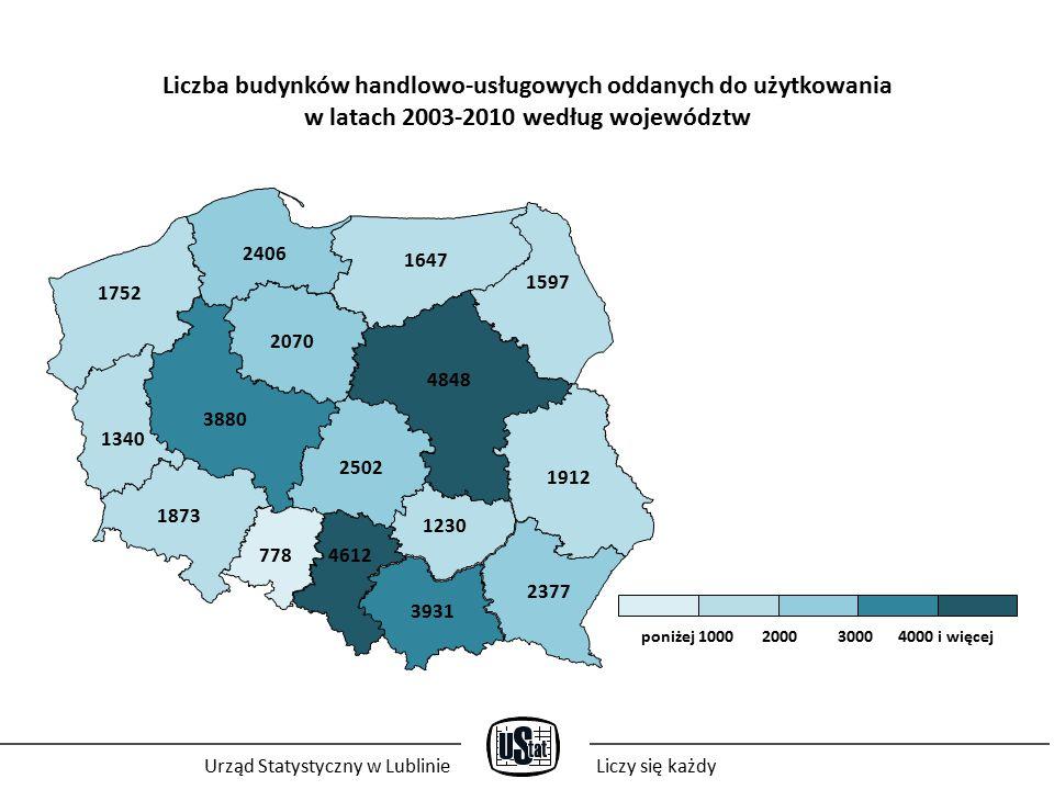 Liczba budynków handlowo-usługowych oddanych do użytkowania w latach 2003-2010 według województw 778 3931 1912 1647 1230 3880 2502 1752 4612 4848 2377 1873 1340 2070 2406 1597 poniżej 1000 2000 3000 4000 i więcej Urząd Statystyczny w LublinieLiczy się każdy
