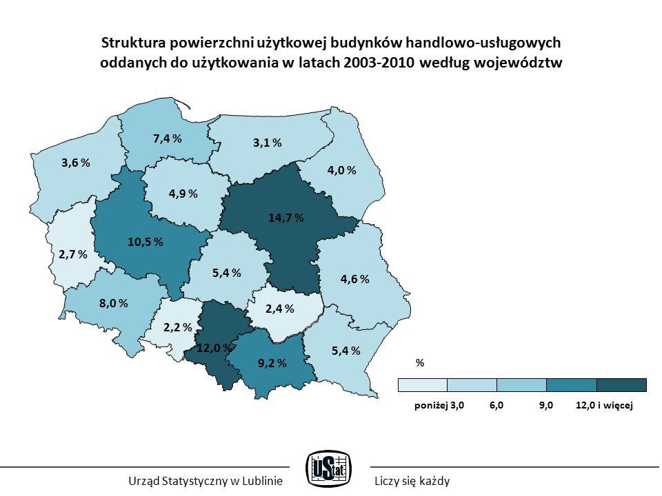 Struktura powierzchni użytkowej budynków handlowo-usługowych oddanych do użytkowania w latach 2003-2010 według województw 2,2 % 9,2 % 4,6 % 3,1 % 2,4 % 10,5 % 5,4 % 3,6 % 12,0 % 14,7 % 5,4 % 8,0 % 2,7 % 4,9 % 7,4 % 4,0 % poniżej 3,0 6,0 9,0 12,0 i więcej Urząd Statystyczny w LublinieLiczy się każdy %