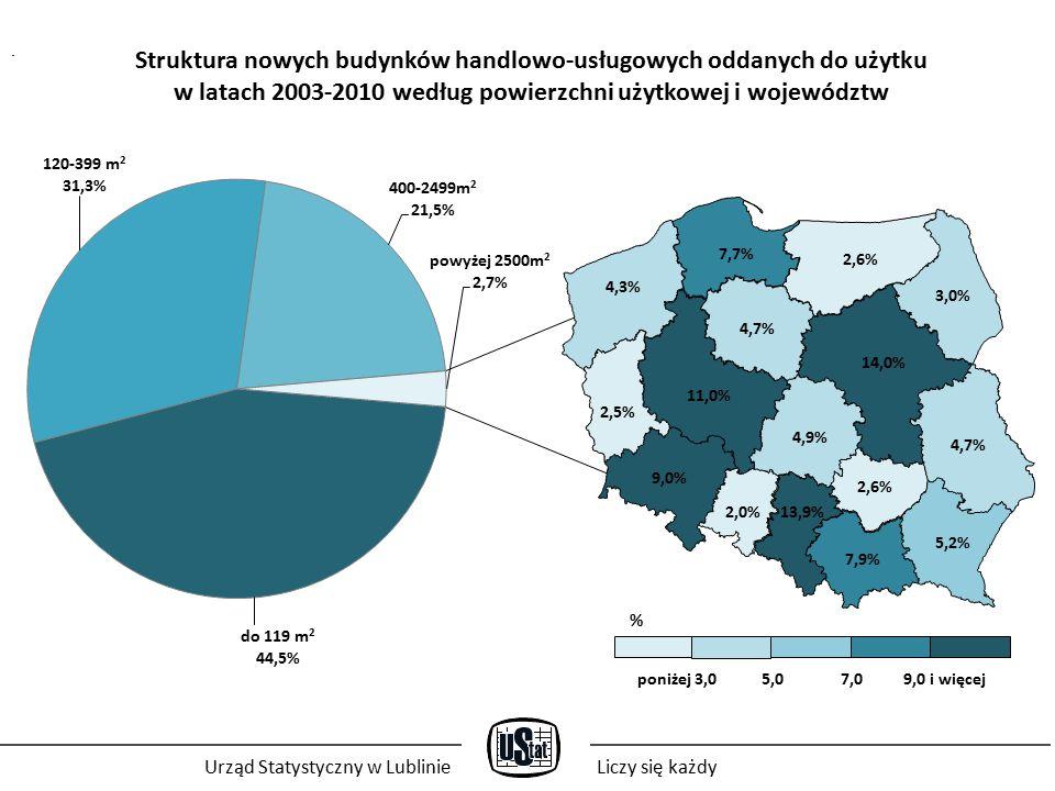 Struktura nowych budynków handlowo-usługowych oddanych do użytku w latach 2003-2010 według powierzchni użytkowej i województw poniżej 3,0 5,0 7,0 9,0 i więcej % Urząd Statystyczny w LublinieLiczy się każdy
