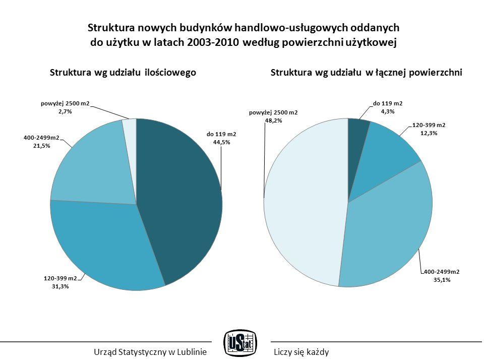 Struktura nowych budynków handlowo-usługowych oddanych do użytku w latach 2003-2010 według powierzchni użytkowej Struktura wg udziału ilościowego Struktura wg udziału w łącznej powierzchni Urząd Statystyczny w LublinieLiczy się każdy