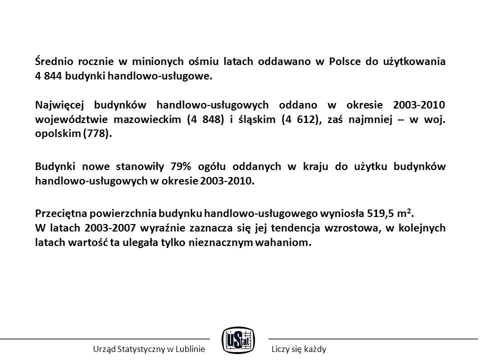 Średnio rocznie w minionych ośmiu latach oddawano w Polsce do użytkowania 4 844 budynki handlowo-usługowe.