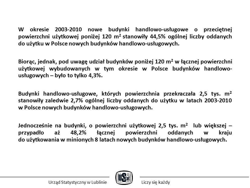 W okresie 2003-2010 nowe budynki handlowo-usługowe o przeciętnej powierzchni użytkowej poniżej 120 m 2 stanowiły 44,5% ogólnej liczby oddanych do użytku w Polsce nowych budynków handlowo-usługowych.