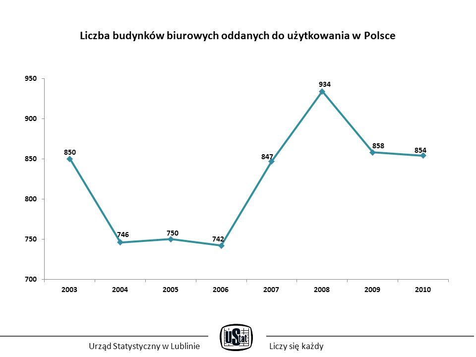 Liczba budynków biurowych oddanych do użytkowania w Polsce Urząd Statystyczny w LublinieLiczy się każdy