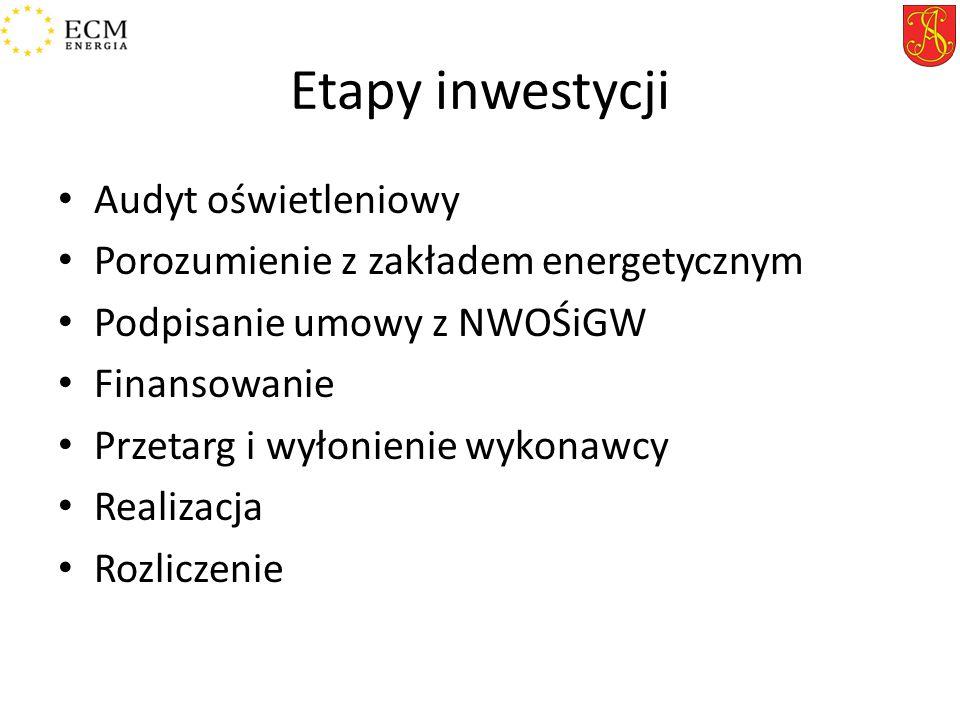 Etapy inwestycji Audyt oświetleniowy Porozumienie z zakładem energetycznym Podpisanie umowy z NWOŚiGW Finansowanie Przetarg i wyłonienie wykonawcy Realizacja Rozliczenie