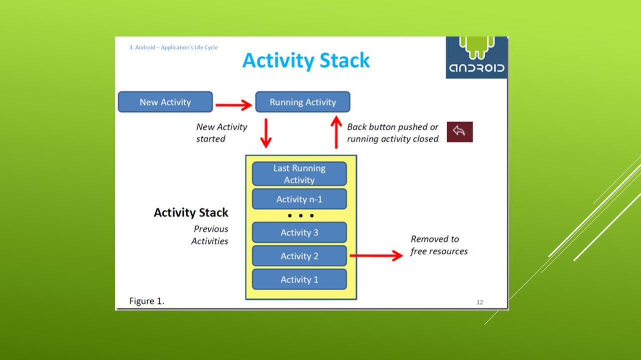 ZARZĄDZANIE APLIKACJĄ  Aplikacją zarządza system operacyjny  System może podjąć decyzję o usunięciu z pamięci obiektów Aktywności  Usuwane są obiekty znajdujące się najniżej na stosie