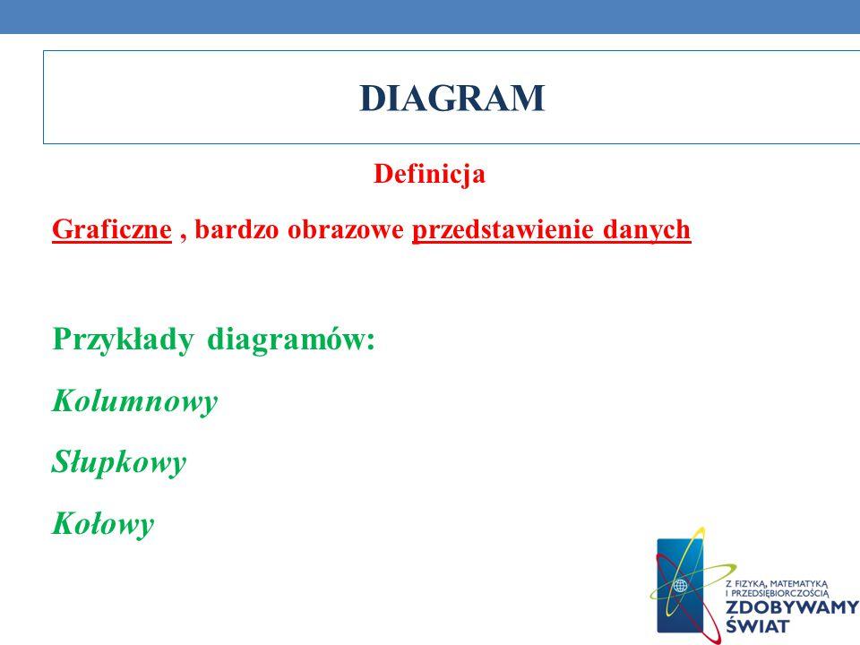 DIAGRAM Definicja Graficzne, bardzo obrazowe przedstawienie danych Przykłady diagramów: Kolumnowy Słupkowy Kołowy