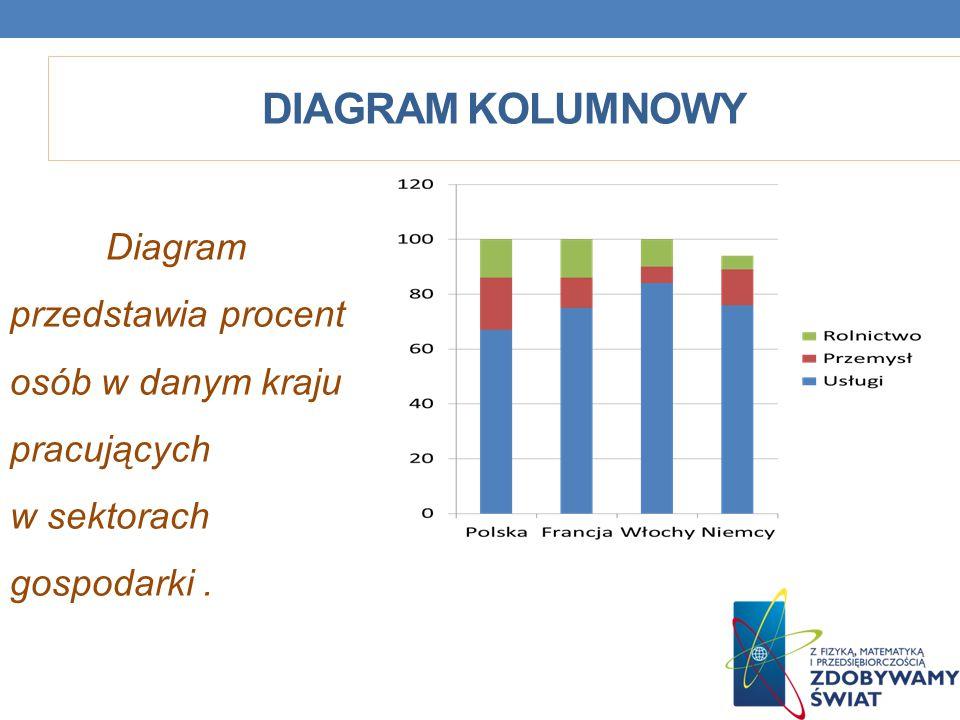 DIAGRAM KOLUMNOWY Diagram przedstawia procent osób w danym kraju pracujących w sektorach gospodarki.