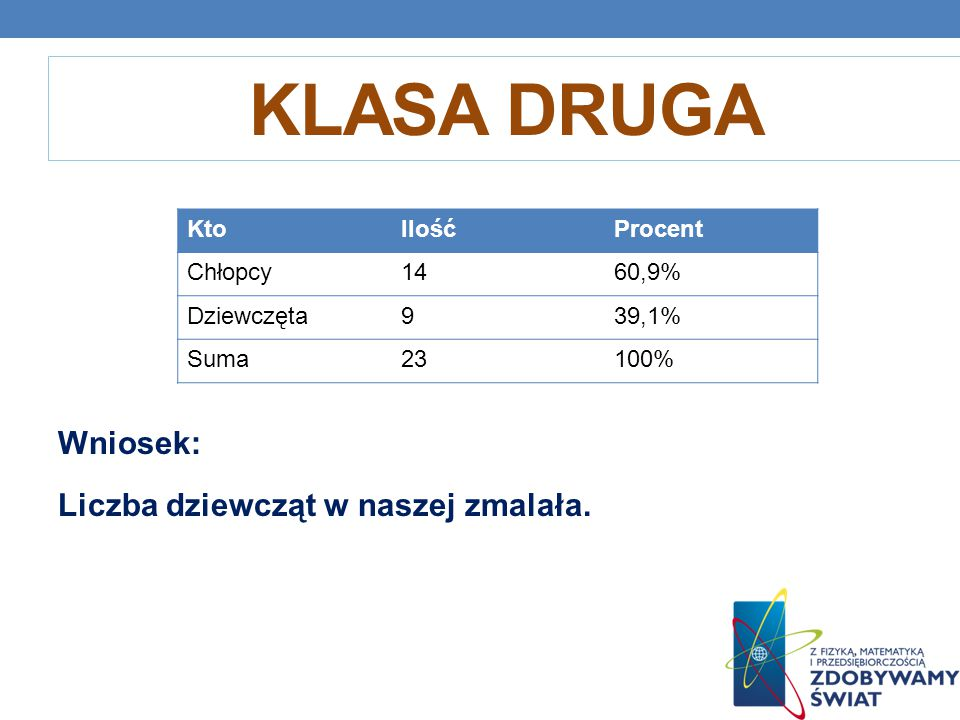 KLASA DRUGA Wniosek: Liczba dziewcząt w naszej zmalała. KtoIlośćProcent Chłopcy1460,9% Dziewczęta939,1% Suma23100%