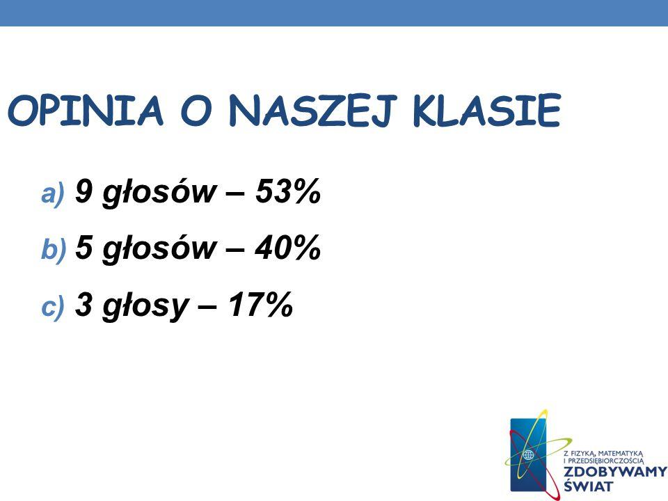OPINIA O NASZEJ KLASIE a) 9 głosów – 53% b) 5 głosów – 40% c) 3 głosy – 17%