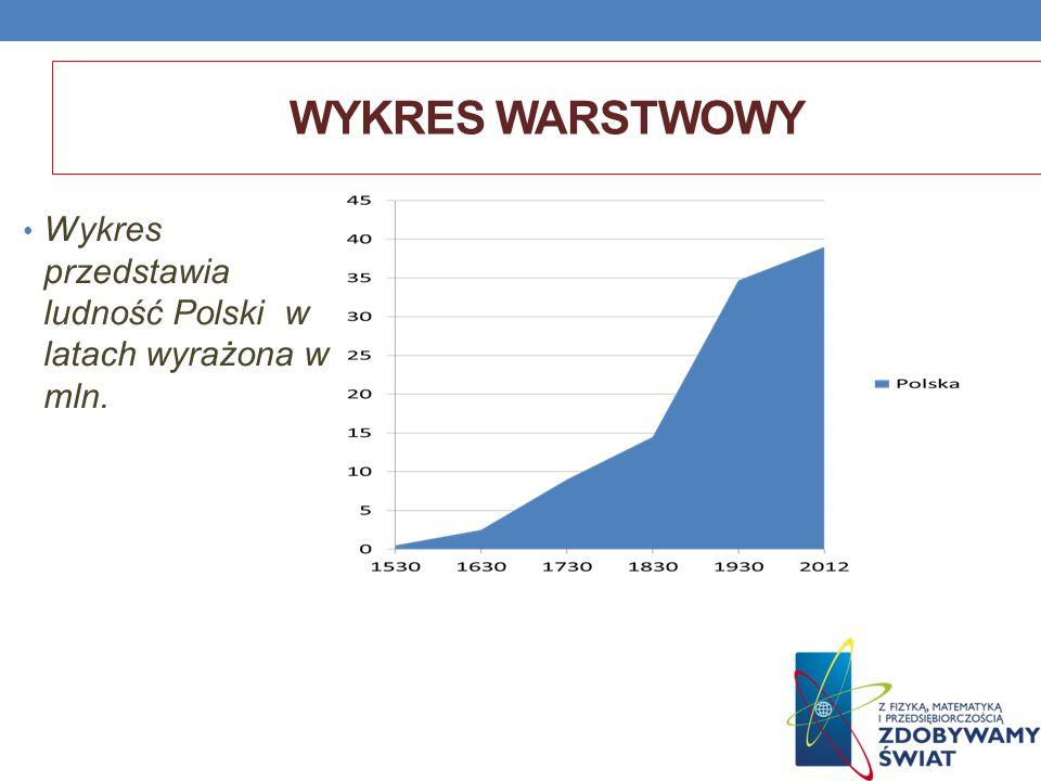 WYKRES WARSTWOWY Wykres przedstawia ludność Polski w latach wyrażona w mln.