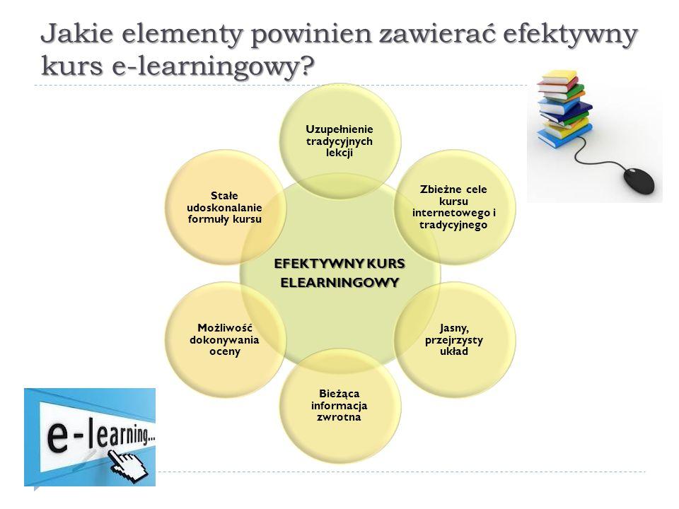 Jakie elementy powinien zawierać efektywny kurs e-learningowy? EFEKTYWNY KURS ELEARNINGOWY Uzupełnienie tradycyjnych lekcji Zbieżne cele kursu interne