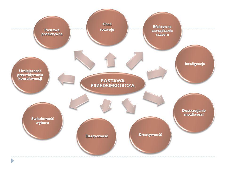 POSTAWA PRZEDSIĘBIORCZA Chęćrozwoju Efektywne zarządzanie czasem Inteligencja Dostrzeganie możliwości Kreatywność Elastyczność Świadomość wyboru Umiej