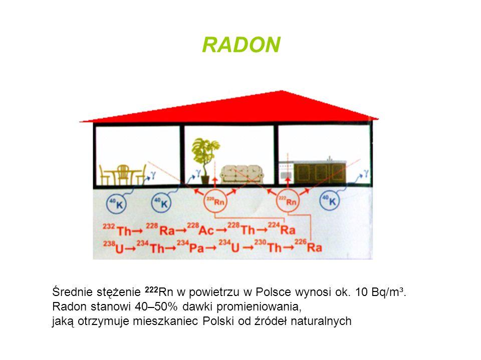 RADON Średnie stężenie 222 Rn w powietrzu w Polsce wynosi ok. 10 Bq/m³. Radon stanowi 40–50% dawki promieniowania, jaką otrzymuje mieszkaniec Polski o
