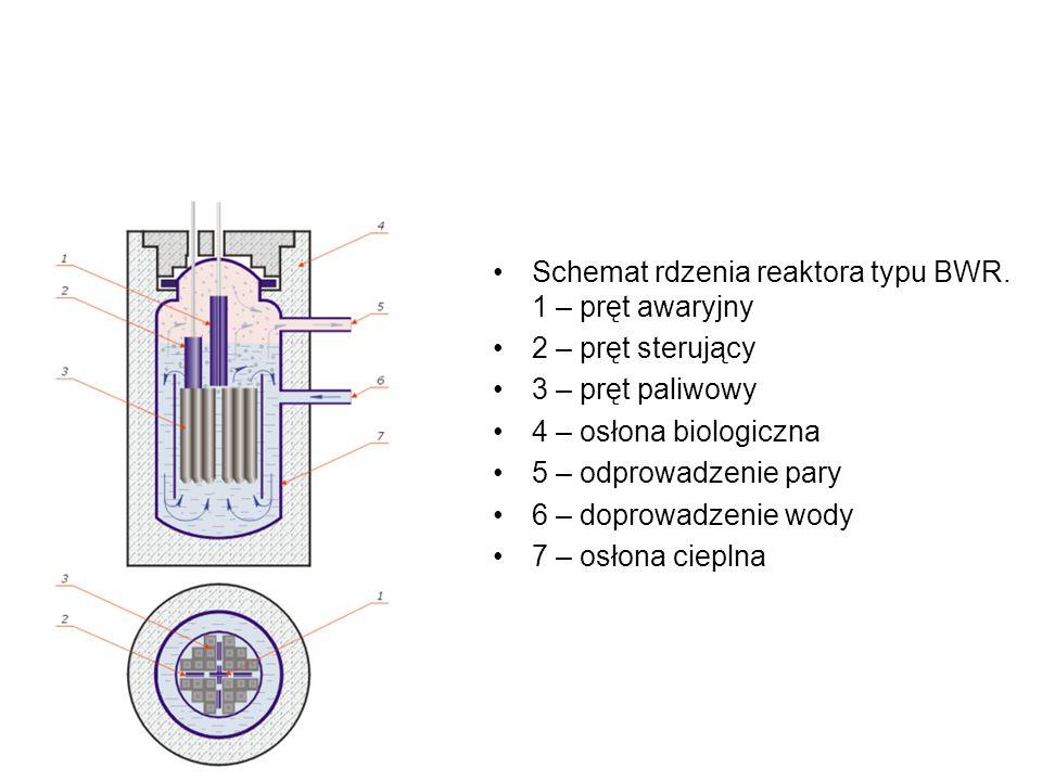 Schemat rdzenia reaktora typu BWR. 1 – pręt awaryjny 2 – pręt sterujący 3 – pręt paliwowy 4 – osłona biologiczna 5 – odprowadzenie pary 6 – doprowadze