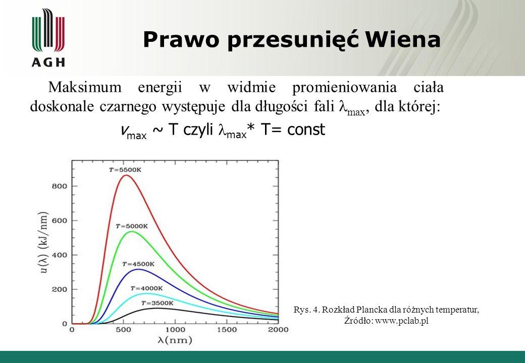 Prawo przesunięć Wiena Maksimum energii w widmie promieniowania ciała doskonale czarnego występuje dla długości fali max, dla której: v max ~ T czyli