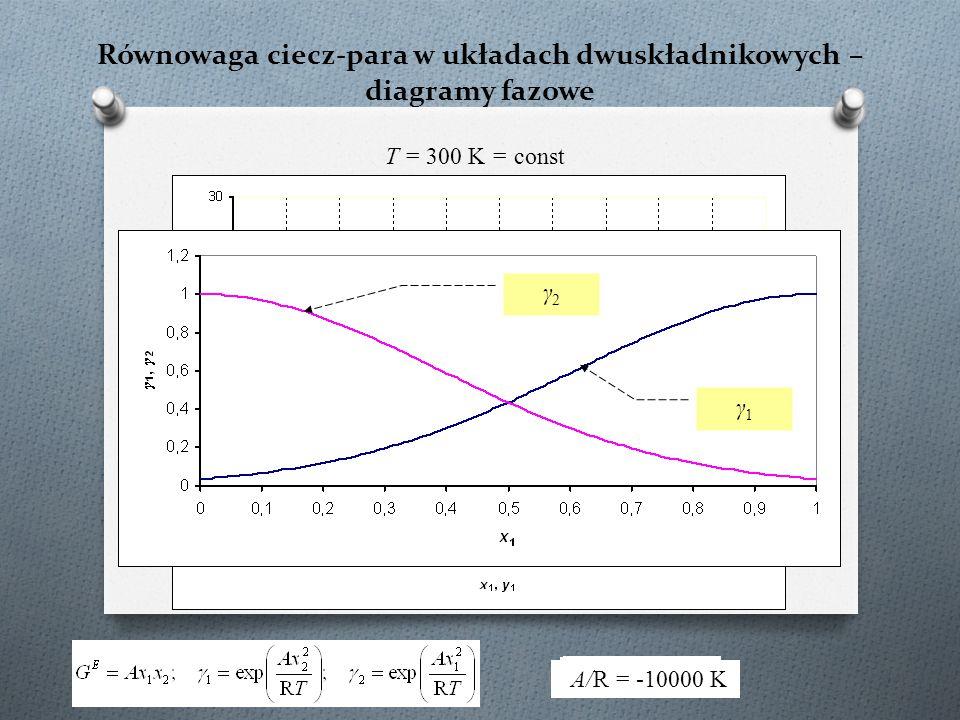 Równowaga ciecz-para w układach dwuskładnikowych – diagramy fazowe T = 300 K = const A/R = 0 K A/R = -200 KA/R = -500 K A/R = -1000 K A/R = -5000 K A/