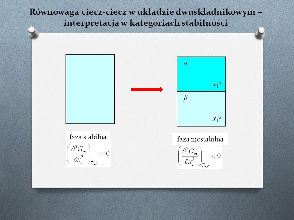 Równowaga ciecz-ciecz w układzie dwuskładnikowym – interpretacja w kategoriach stabilności faza stabilna x1αx1α x1βx1β α β faza niestabilna