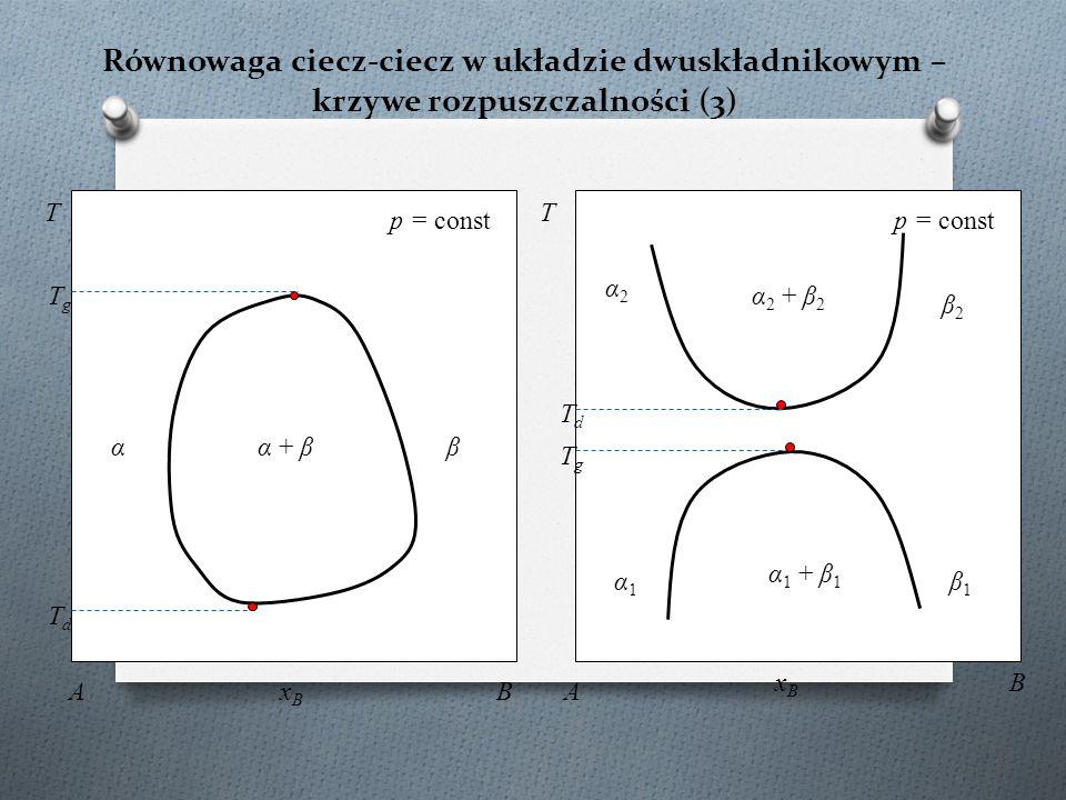 Równowaga ciecz-ciecz w układzie dwuskładnikowym – krzywe rozpuszczalności (3) K α 1 + β 1 T p = const xBxB A B α1α1 β1β1 TdTd α 2 + β 2 α2α2 β2β2 p =