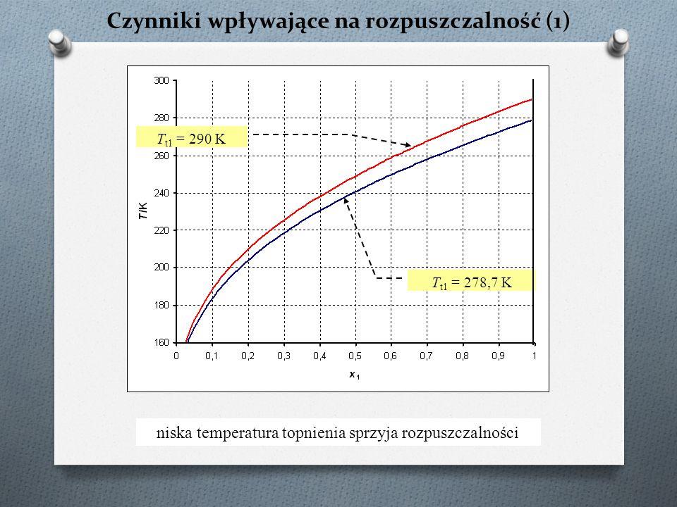 Czynniki wpływające na rozpuszczalność (1) T t1 = 290 K T t1 = 278,7 K niska temperatura topnienia sprzyja rozpuszczalności