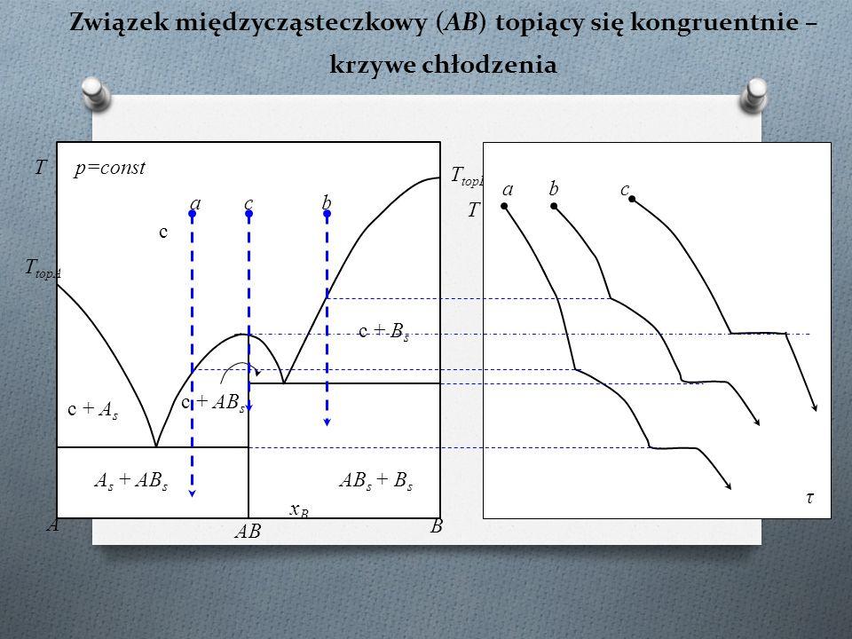 Związek międzycząsteczkowy (AB) topiący się kongruentnie – krzywe chłodzenia c T topA c + B s A s + AB s Tp=const xBxB A B c + A s T topB c + AB s AB