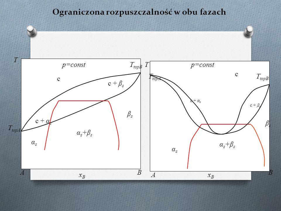 Ograniczona rozpuszczalność w obu fazach c T topA c + α s T p=const xBxB AB T topB αs+βsαs+βs B T αsαs p=const c c + β s βsβs αsαs αs+βsαs+βs c + α s
