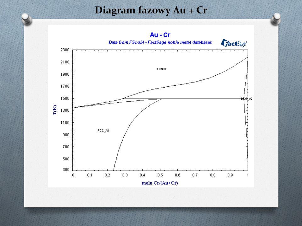 Diagram fazowy Au + Cr