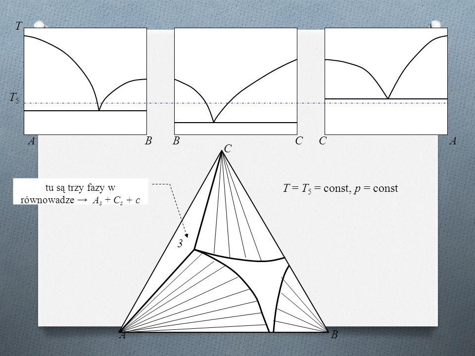 ABBCCA T AB C T5T5 T = T 5 = const, p = const 3 tu są trzy fazy w równowadze → A s + C s + c