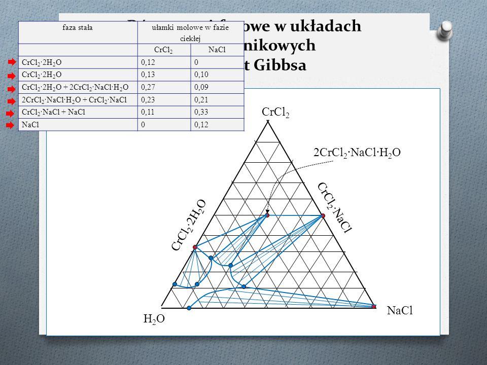 Równowagi fazowe w układach trójskładnikowych – trójkąt Gibbsa H2OH2O NaCl CrCl 2 faza stała ułamki molowe w fazie ciekłej CrCl 2 NaCl CrCl 2  2H 2 O