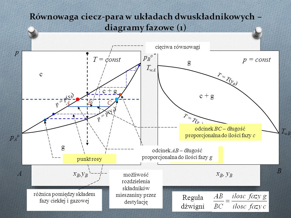 Równowaga ciecz-ciecz-para (1) A/R = 750 K; T = 300 K c 1 + c 2 c2c2 c1c1 c2+gc2+g c1+gc1+g g x1c1x1c1 x1c2x1c2 heteroazeotrop reguła faz: 2 (składniki) + 2 – 3 (fazy) = 1 ale dla T = const λ = 0 (!) układ inwariantny → nad luką mieszalności ciśnienie musi być stałe