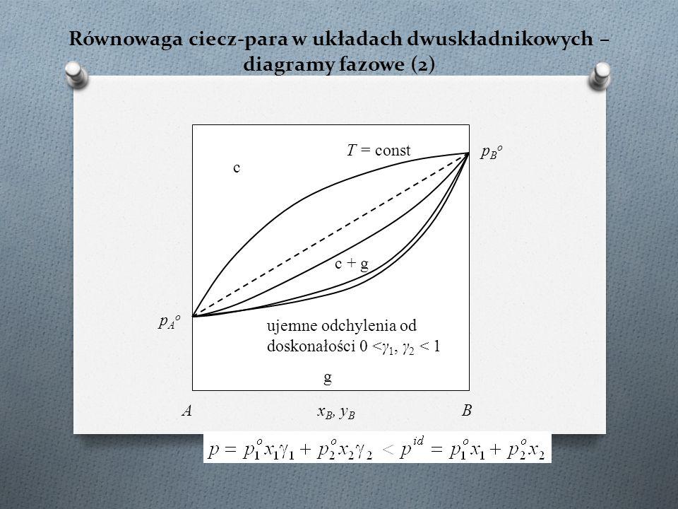 B B·2H 2 O A·H2OA·H2O H2OH2O A A·B·H2OA·B·H2O T = const, p = const 3 3 Typowy diagram rozpuszczalności - dwie sole o wspólnym jonie + woda; w układzie występują hydraty B·2H 2 O A·H2OA·H2O A·B·H2OA·B·H2O skład roztworu nasyconego względem 1 fazy stałej skład roztworu nasyconego względem 2 faz stałych