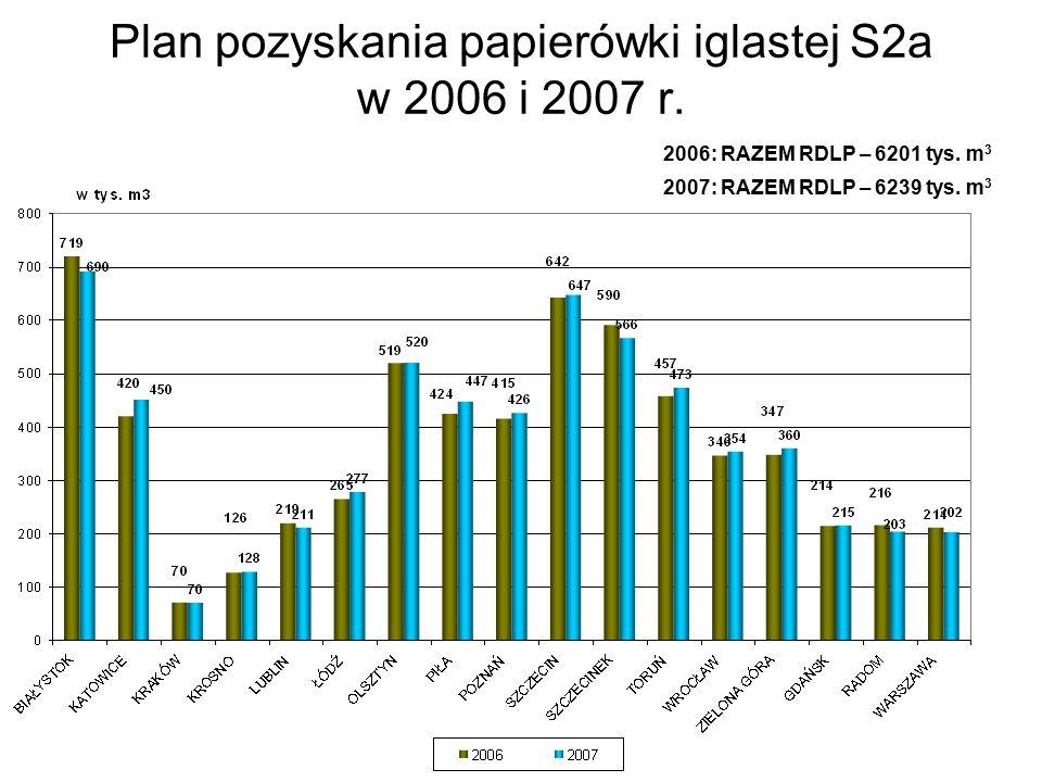 Plan pozyskania papierówki iglastej S2a w 2006 i 2007 r.