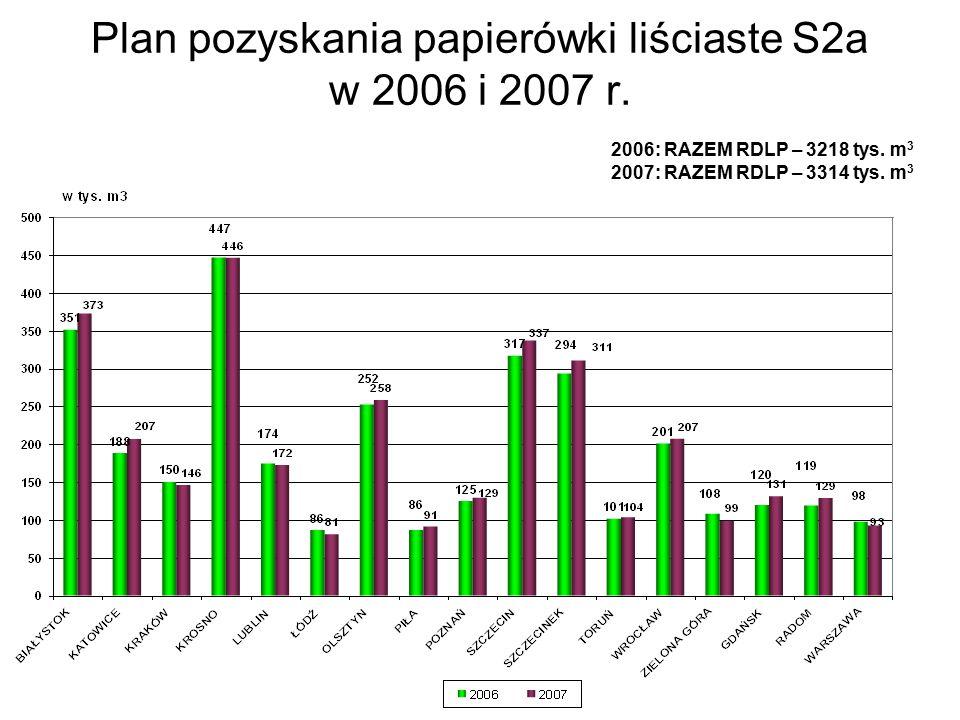 Plan pozyskania papierówki liściaste S2a w 2006 i 2007 r.
