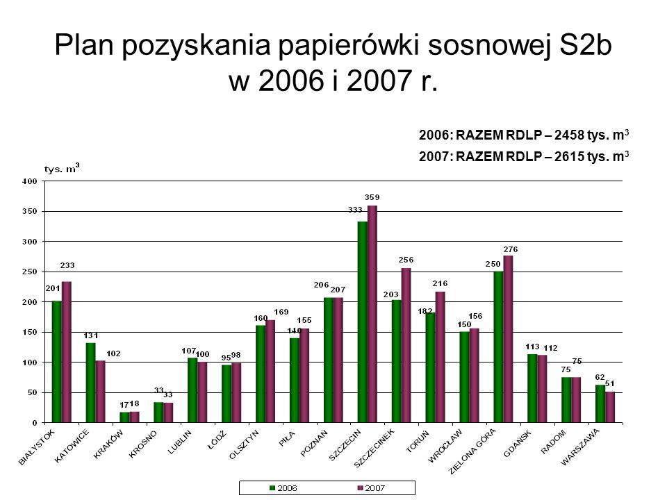 Plan pozyskania papierówki sosnowej S2b w 2006 i 2007 r.
