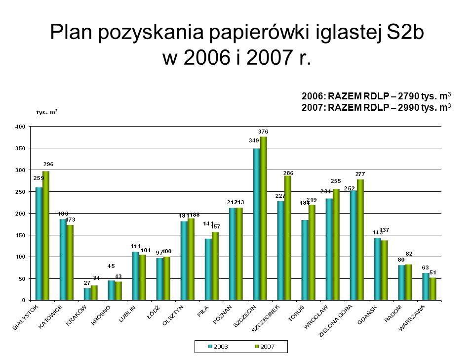 Plan pozyskania papierówki iglastej S2b w 2006 i 2007 r.