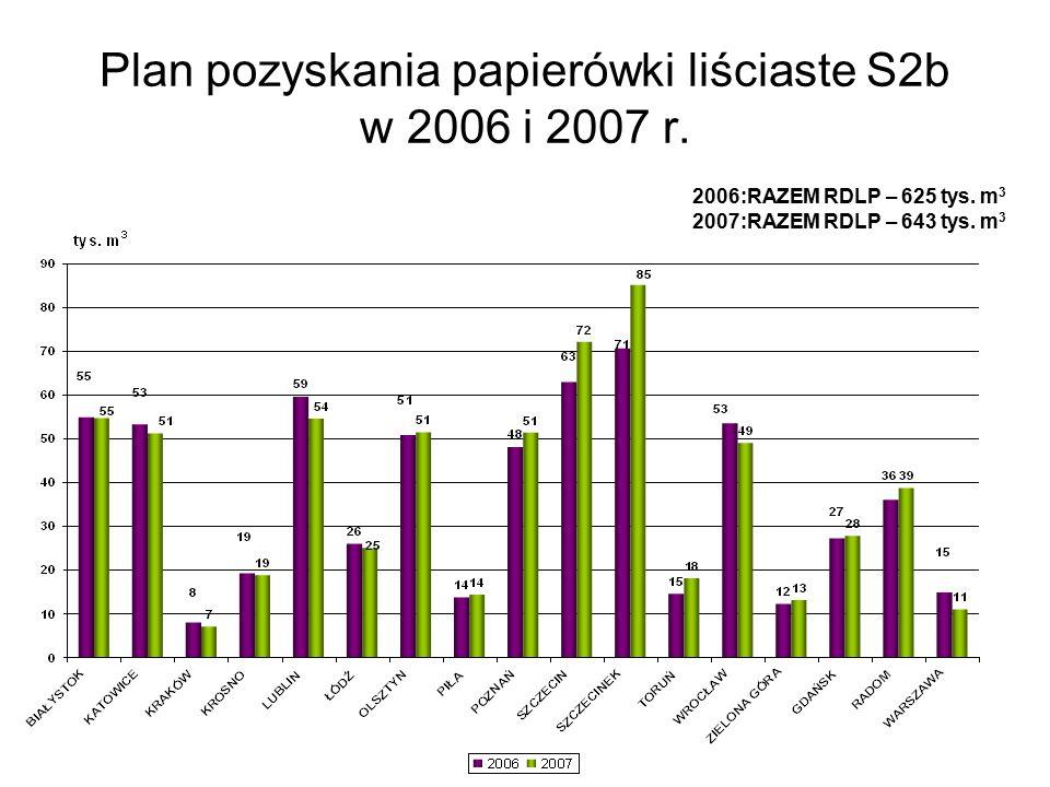 Plan pozyskania papierówki liściaste S2b w 2006 i 2007 r.
