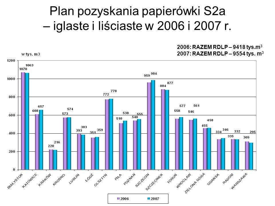 Plan pozyskania papierówki S2a – iglaste i liściaste w 2006 i 2007 r.