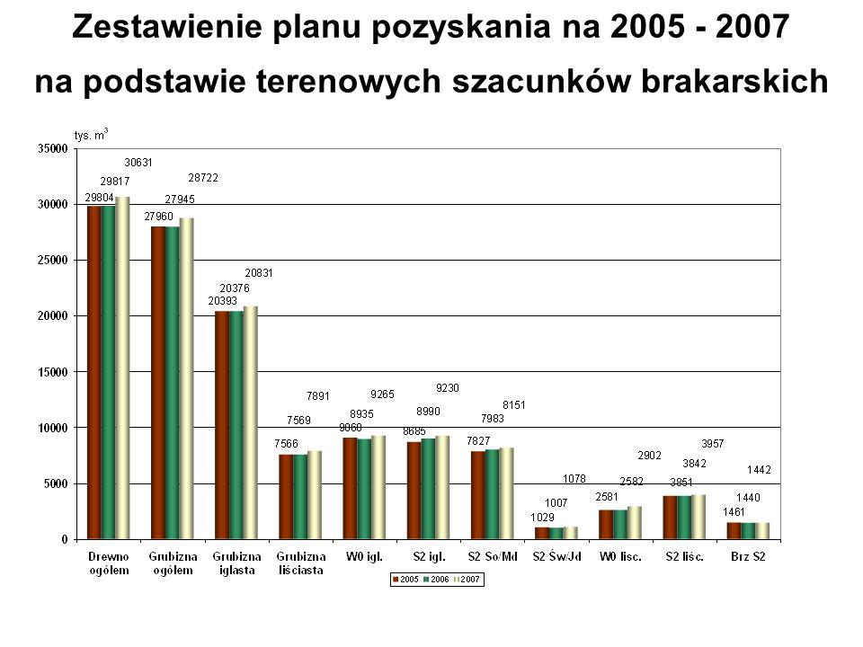 Zestawienie planu pozyskania na 2005 - 2007 na podstawie terenowych szacunków brakarskich