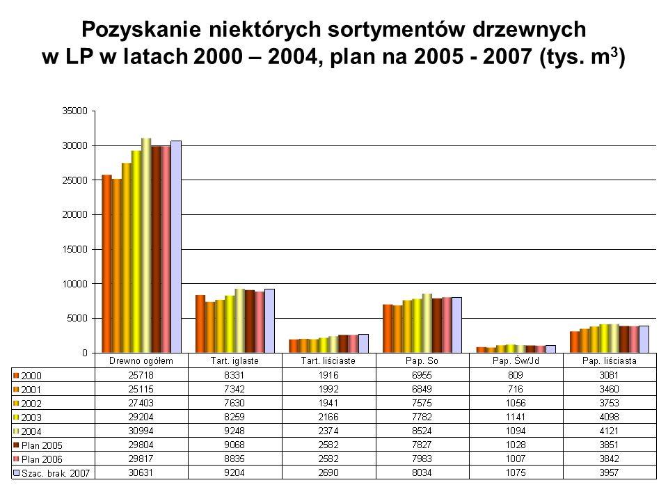 Pozyskanie niektórych sortymentów drzewnych w LP w latach 2000 – 2004, plan na 2005 - 2007 (tys.