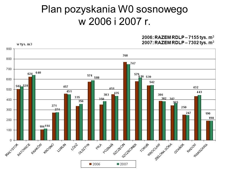 Plan pozyskania W0 sosnowego w 2006 i 2007 r. 2006: RAZEM RDLP – 7155 tys.
