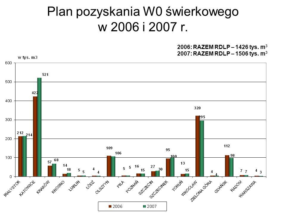 Plan pozyskania W0 świerkowego w 2006 i 2007 r. 2006: RAZEM RDLP – 1426 tys.