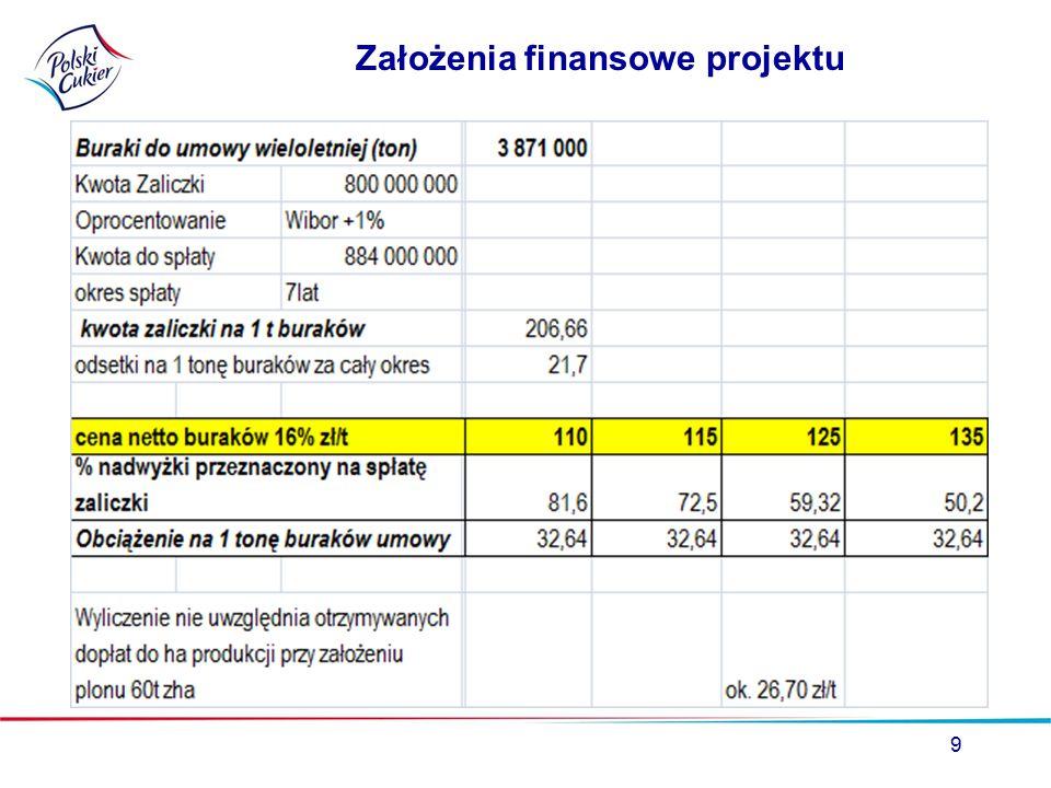 Założenia finansowe projektu 9