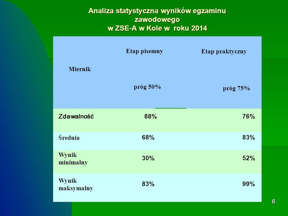 7 Wyniki egzaminu zawodowego dla zawodu technik geodeta w roku 2014 w ZSE-A w Kole oraz wyniki ogólnopolskie