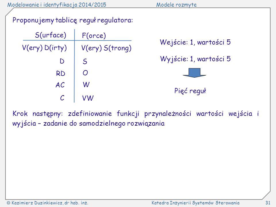 Modelowanie i identyfikacja 2014/2015Modele rozmyte  Kazimierz Duzinkiewicz, dr hab. inż.Katedra Inżynierii Systemów Sterowania31 Proponujemy tablicę